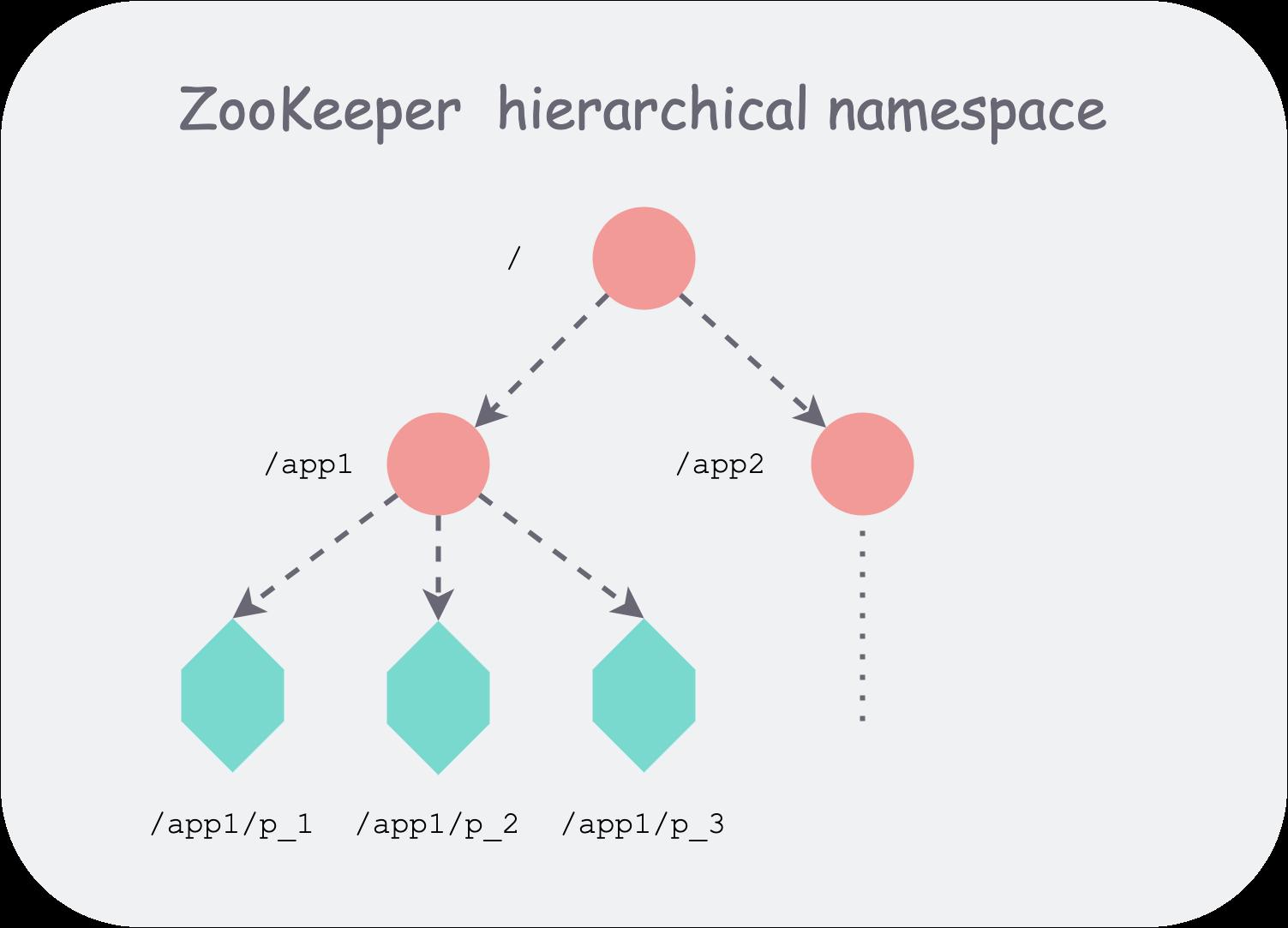 zookeeper 层次化的命名空间组织