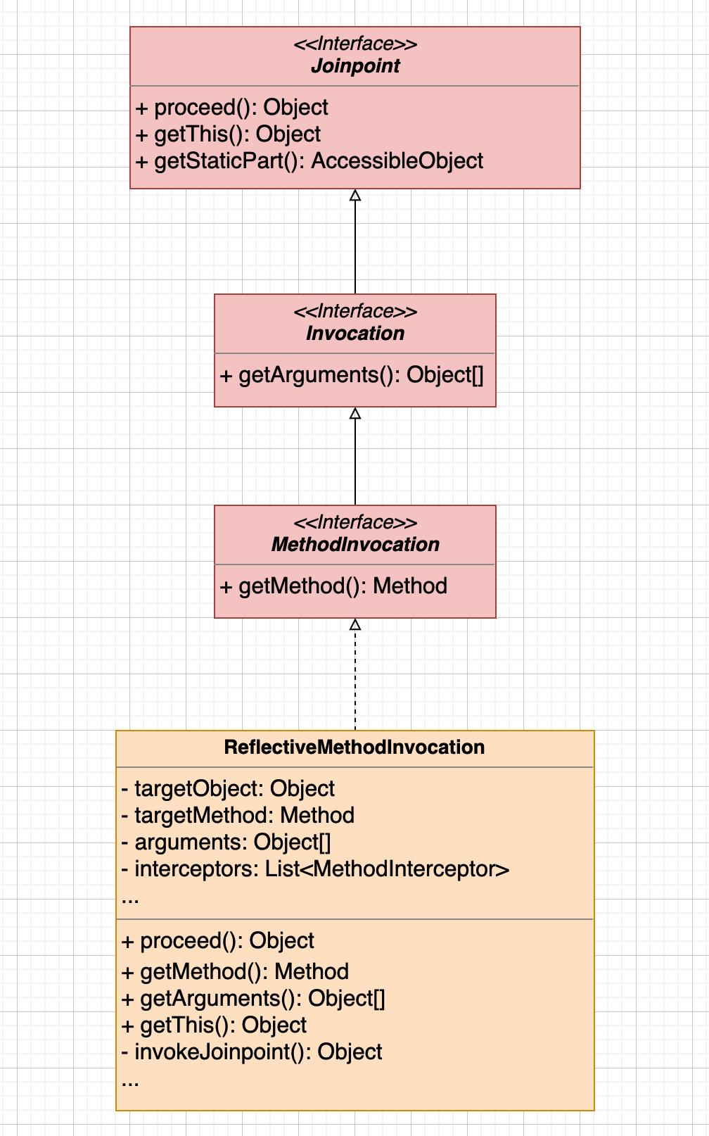 ReflectiveMethodInvocation-implemented.png