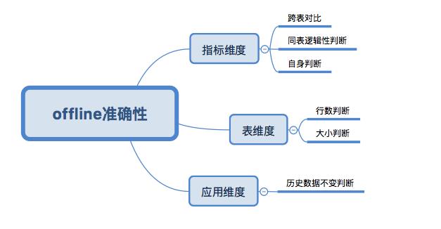准确性脑图.png