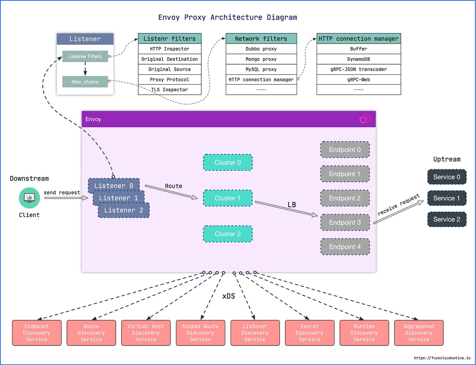 Envoy架构图