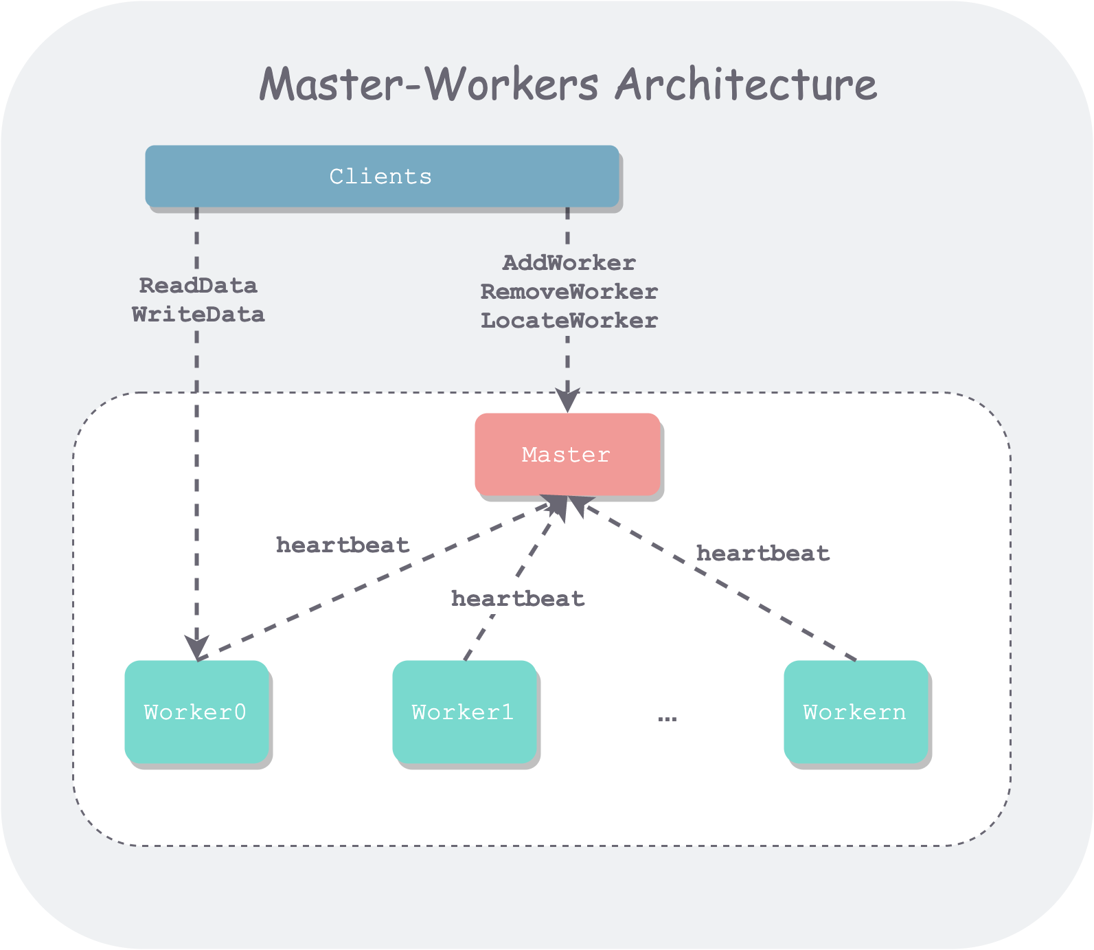 master-workers-architecture.png