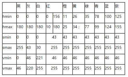 HSV 颜色模型:参考范围