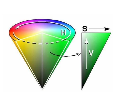 HSV 颜色模型:倒圆锥体