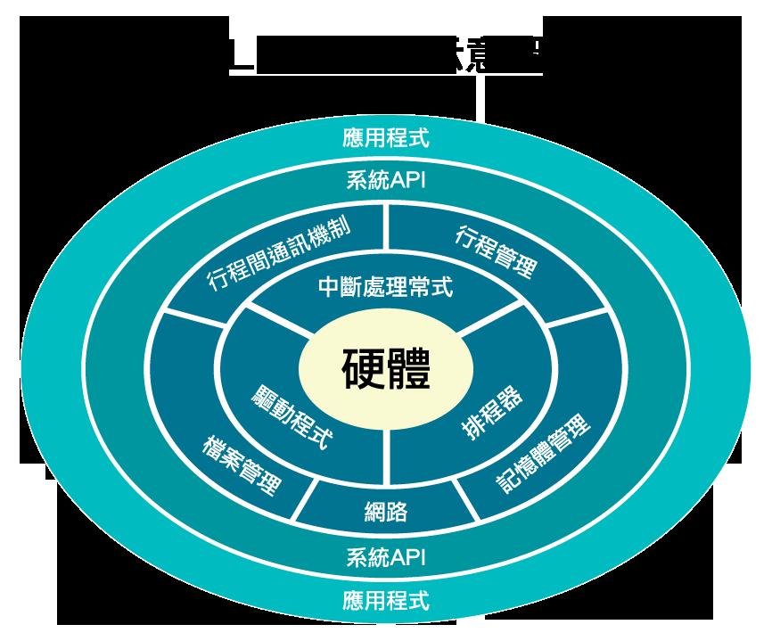 linux 架构示意图
