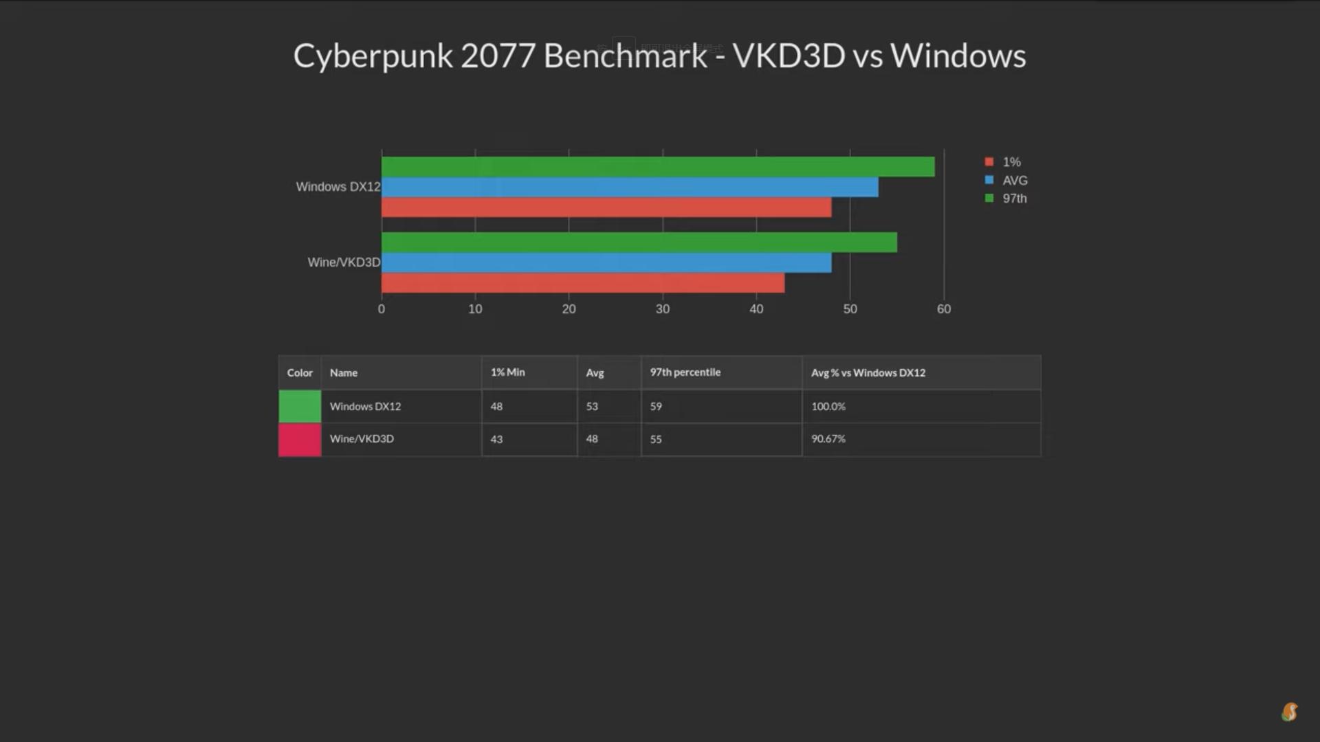 Cyberpunk 2077 在 VKD3D 和 DX12 下的表现