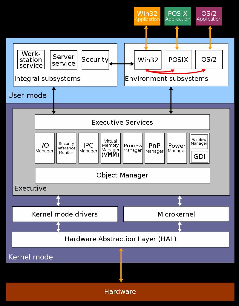 Windows NT 架构示意图