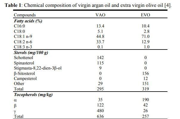 Argan-oil-composition.jpg