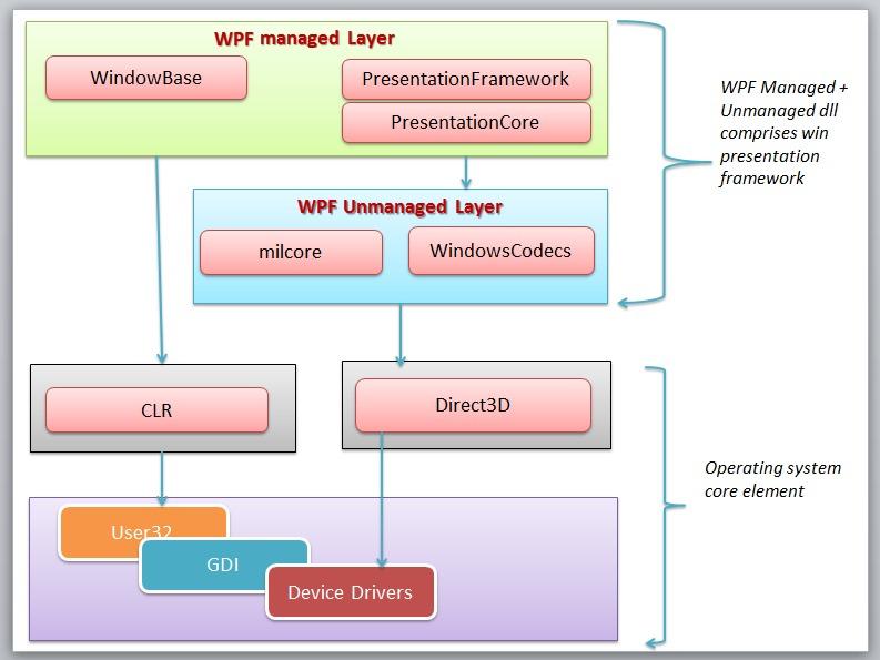 WPF入门指南教程-91xihu