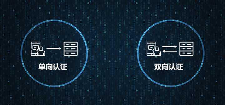 详细解读SSL单向认证和双向认证