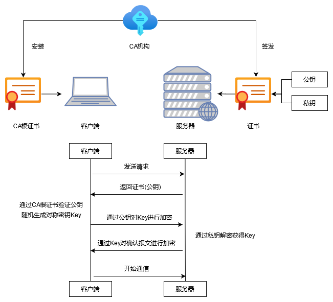 HTTPS 数字证书与加密传输间的关系