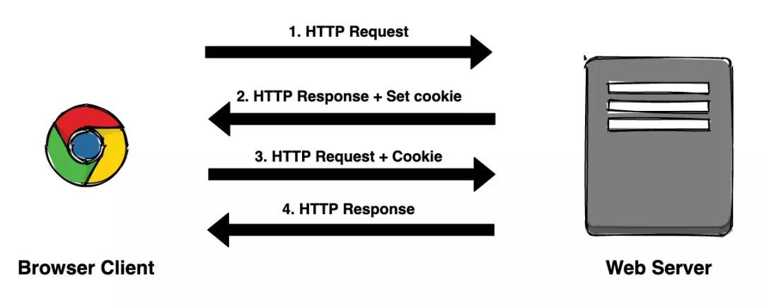 熬夜彻底搞懂Cookie Session Token JWT