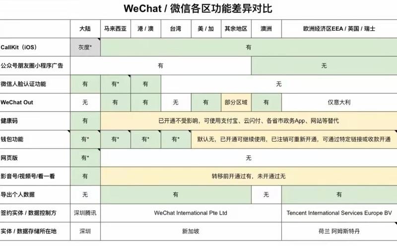 Wechat和微信各区功能差异对比
